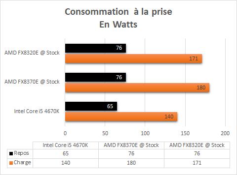 AMD_FX_8320E_resultats_stock_consommation
