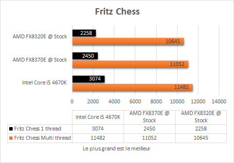AMD_FX_8320E_resultats_stock_fritz_chess