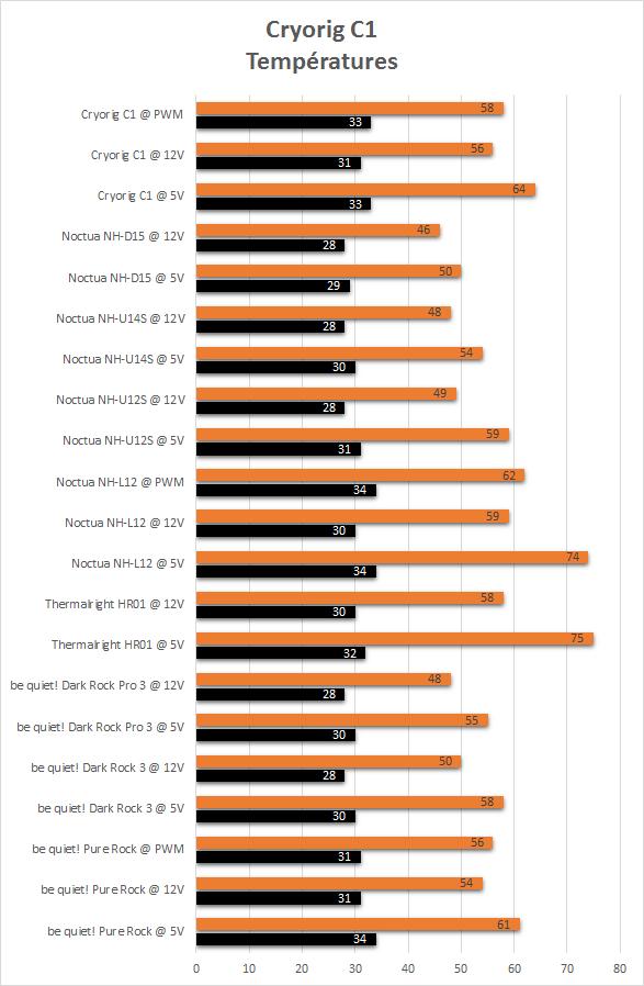 Cryorig_C1_resultats_temperatures
