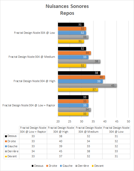 Fractal_Design_node_304_resultats_repos_nuisances_sonores