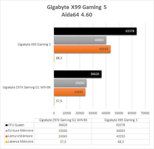 Gigabyte_X99_Gaming_5_resultats_origine_aida64