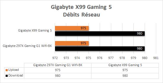 Gigabyte_X99_Gaming_5_resultats_origine_debits_reseau