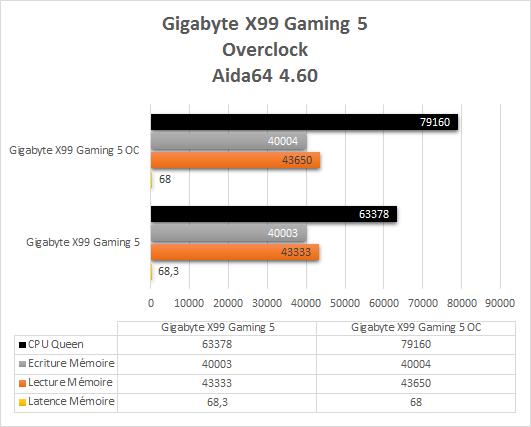 Gigabyte_X99_Gaming_5_resultats_overclock_aida64
