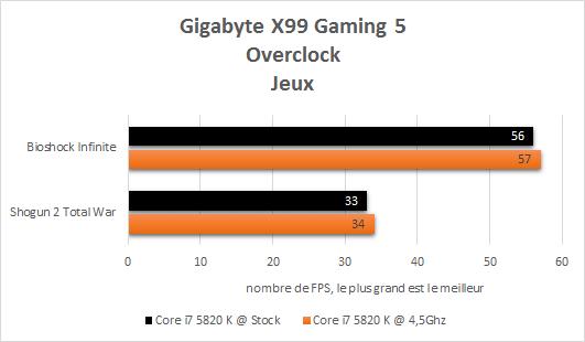 Gigabyte_X99_Gaming_5_resultats_overclock_jeux