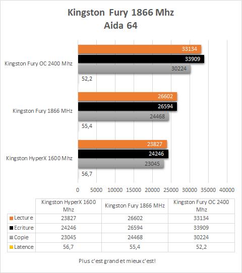 Kingston_Fury_1866Mhz_resultats_Aida64