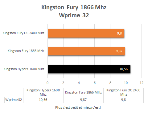 Kingston_Fury_1866Mhz_resultats_Wprime32