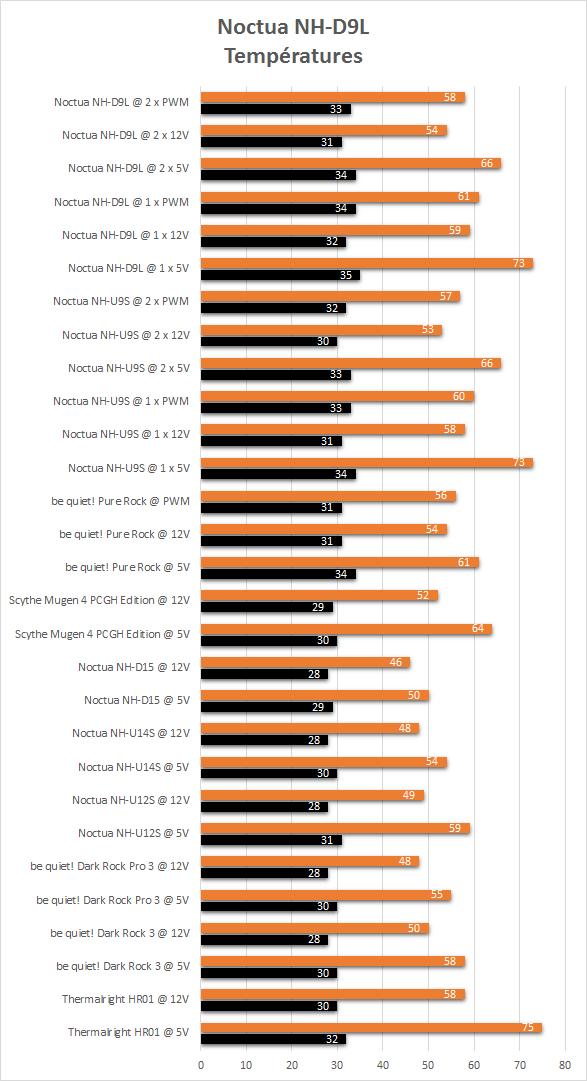 Noctua_NH-D9L_resultats_temperatures