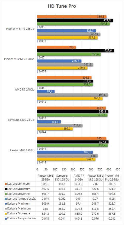 Plextor_M6_Pro_256_Go_HD_Tune_Pro