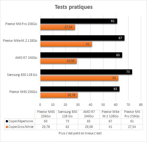 Plextor_M6_Pro_256_Go_Tests_Pratiques