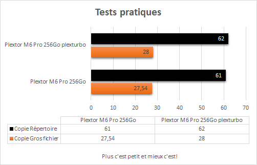 Plextor_M6_Pro_256_Go_plexturbo_Tests_Pratiques