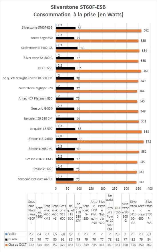 Silverstone_Strider_Essential_ST60F_resultats_consommation