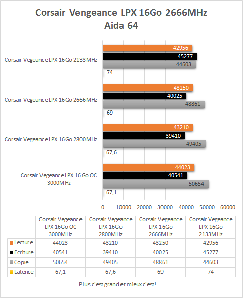 Corsair_Vegeance_DDR4_4_x_4_GB_resultats_aida64