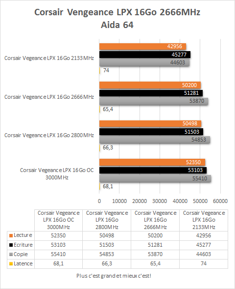 Corsair_Vegeance_DDR4_4_x_4_GB_resultats_frequences_fixes_aida64