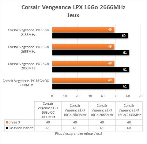 Corsair_Vegeance_DDR4_4_x_4_GB_resultats_frequences_fixes_jeux
