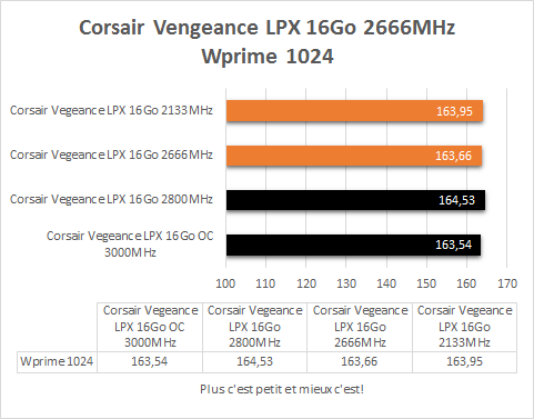 Corsair_Vegeance_DDR4_4_x_4_GB_resultats_frequences_fixes_wprime_1024