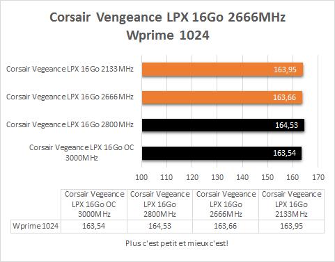 Corsair_Vegeance_DDR4_4_x_4_GB_resultats_frequences_fixes_wprime_1024