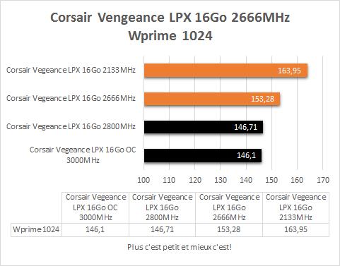 Corsair_Vegeance_DDR4_4_x_4_GB_resultats_wprime_1024