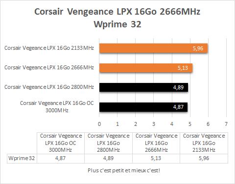 Corsair_Vegeance_DDR4_4_x_4_GB_resultats_wprime_32