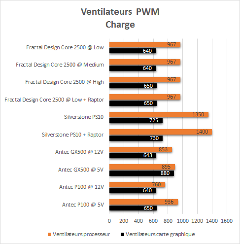 Fractal_Design_Core_2500_resultats_charge_pwm