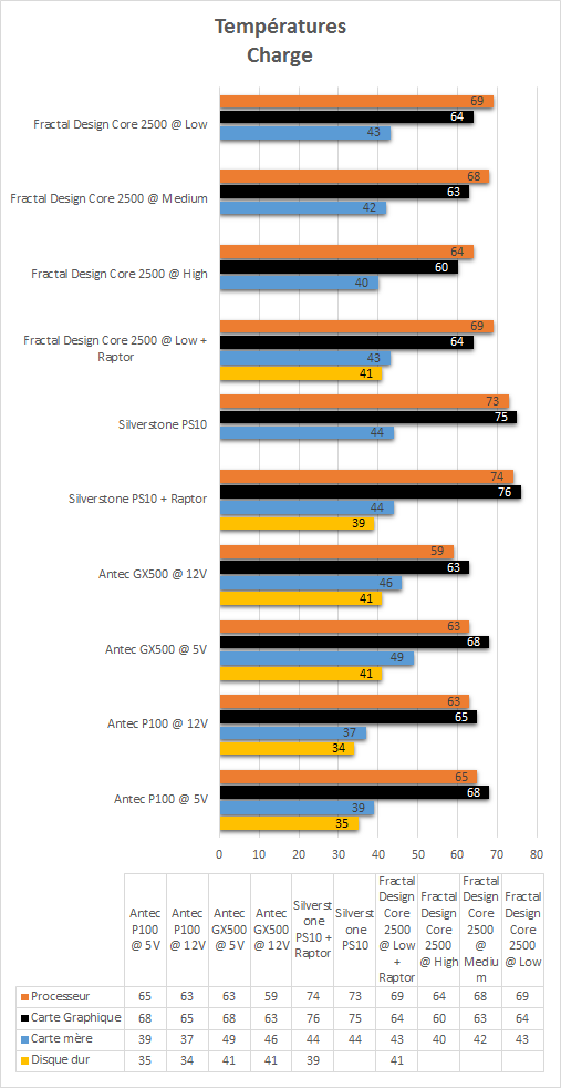 Fractal_Design_Core_2500_resultats_charge_temperatures