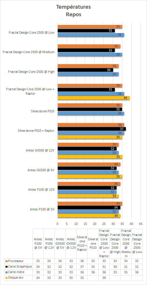 Fractal_Design_Core_2500_resultats_repos_temperatures