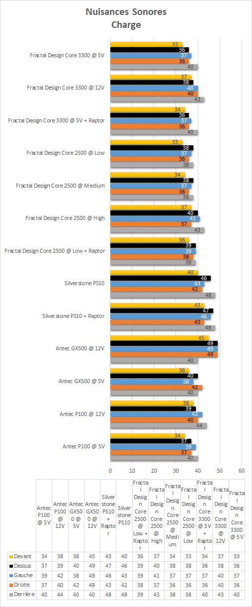Fractal_Design_Core_3300_resultats_charge_nuisances_sonores
