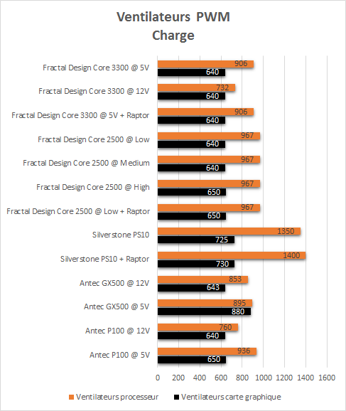 Fractal_Design_Core_3300_resultats_charge_pwm