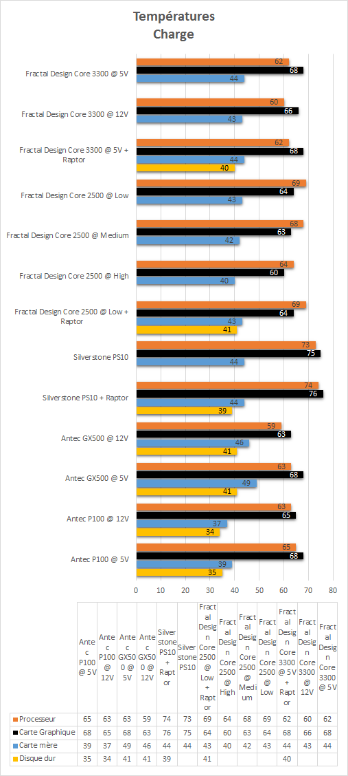 Fractal_Design_Core_3300_resultats_charge_temperatures