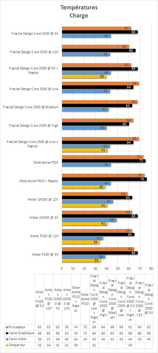 Fractal_Design_Core_3300_resultats_charge_temperatures