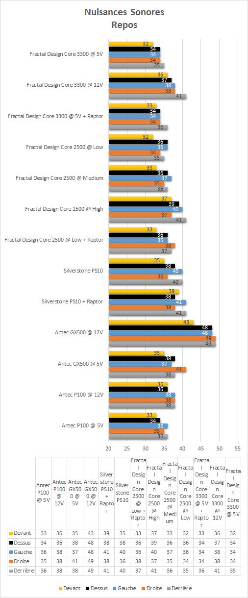 Fractal_Design_Core_3300_resultats_repos_nuisances_sonores