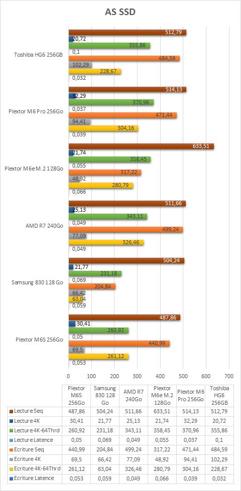 Toshiba_HG6_256Go_resultats_AS_SSD