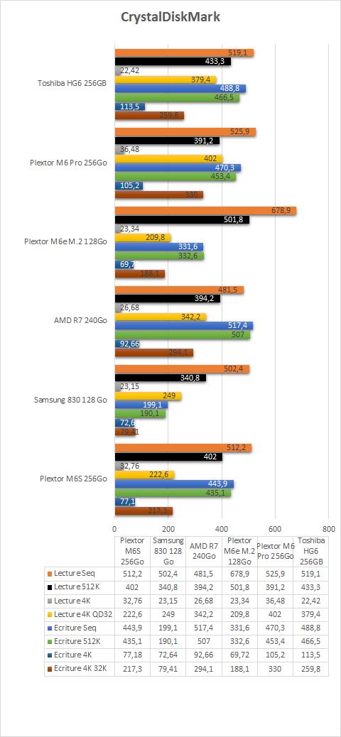 Toshiba_HG6_256Go_resultats_CrystalDiskMark