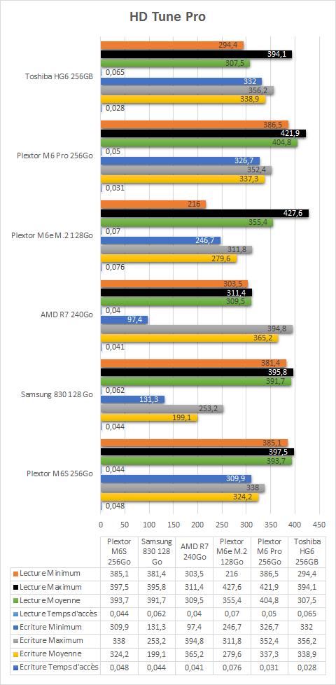 Toshiba_HG6_256Go_resultats_HDTune_pro
