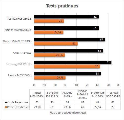 Toshiba_HG6_256Go_resultats_tests_pratiques