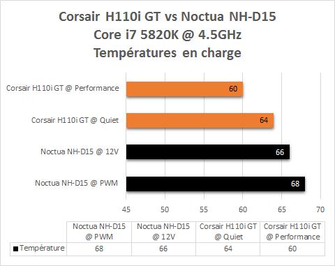 Corsair_H110i_GT_Corsair_resultats_corei7_5820k_overclock_temperatures