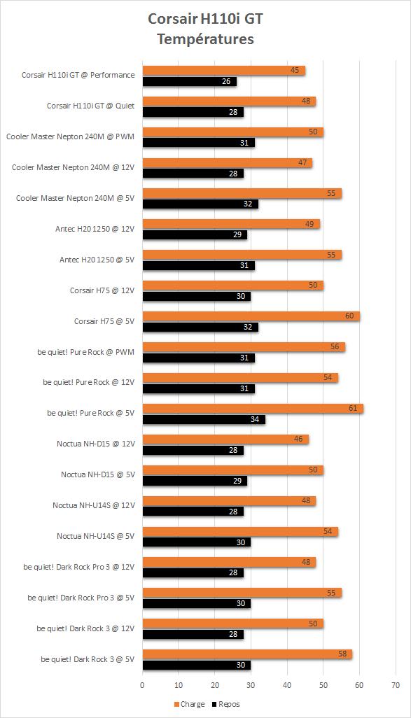 Corsair_H110i_GT_Corsair_resultats_temperatures