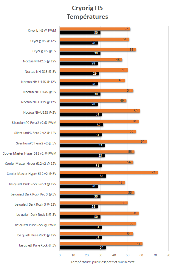Cryorig_H5_resultats_temperatures