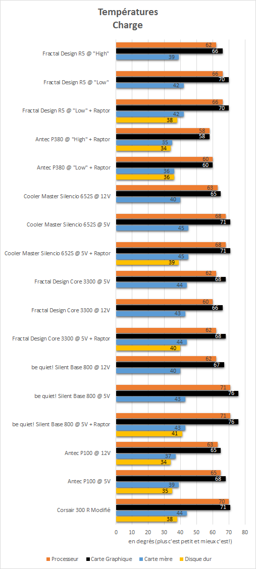 Fractal_Design_R5_resultats_charge_temperatures