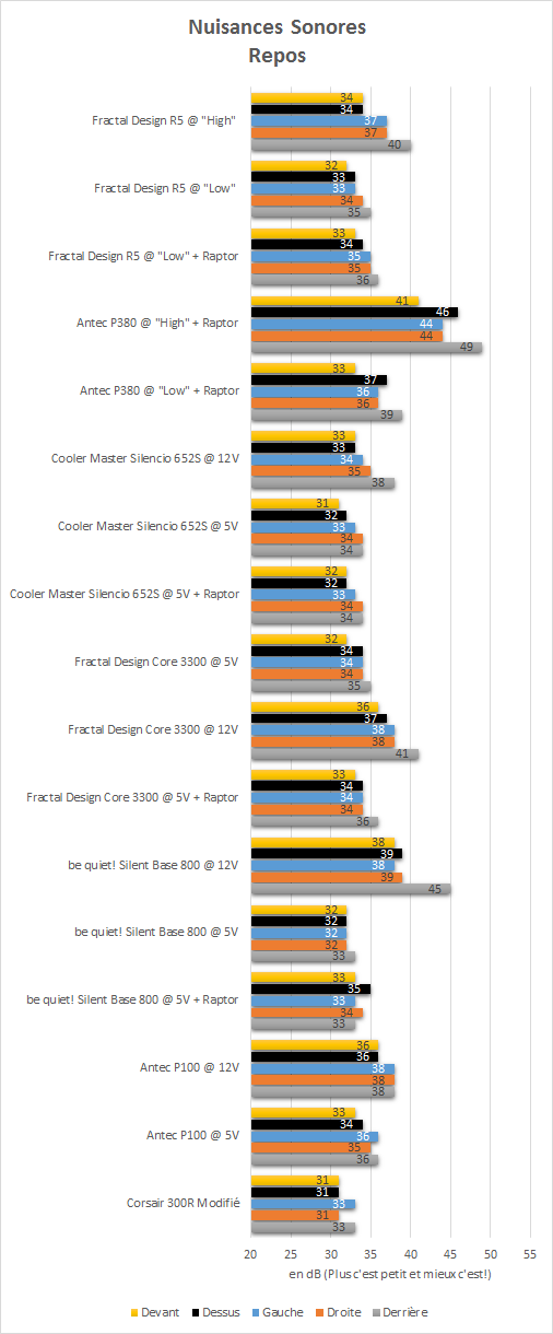 Fractal_Design_R5_resultats_repos_nuisances_sonores