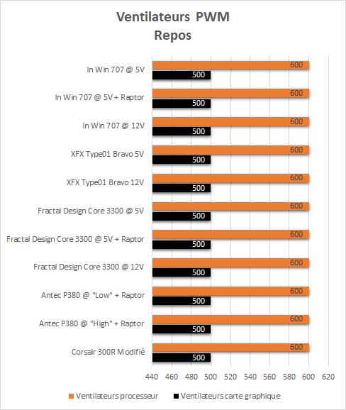 In_Win_707_resultats_repos_pwm