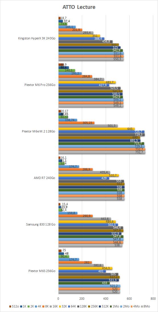 Kingston_HyperX_3K_240Go_resultats_atto_lecture