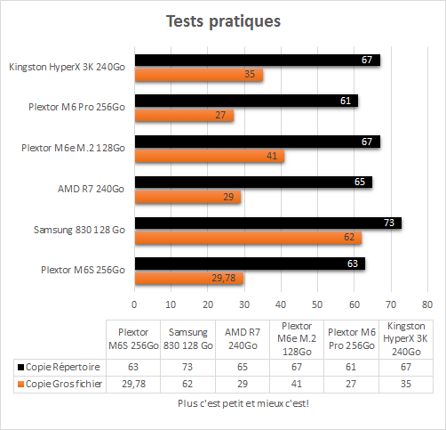 Kingston_HyperX_3K_240Go_resultats_tests_pratiques