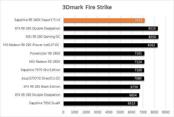 Sapphire_R9_280X_TriX_VaporX_resultats_3dmark_fire_strike