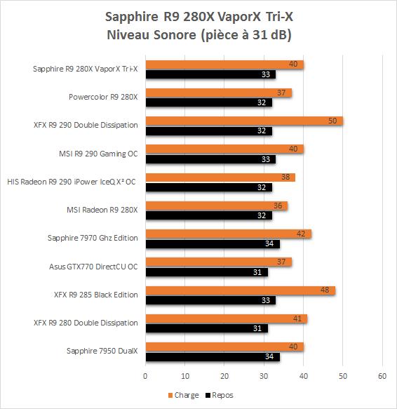 Sapphire_R9_280X_TriX_VaporX_resultats_nuisances_sonores