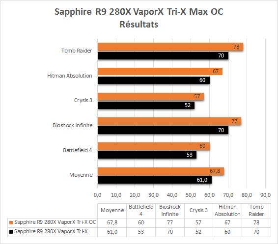 Sapphire_R9_280X_TriX_VaporX_resultats_oc_resultats