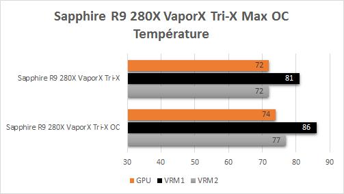 Sapphire_R9_280X_TriX_VaporX_resultats_oc_temperatures