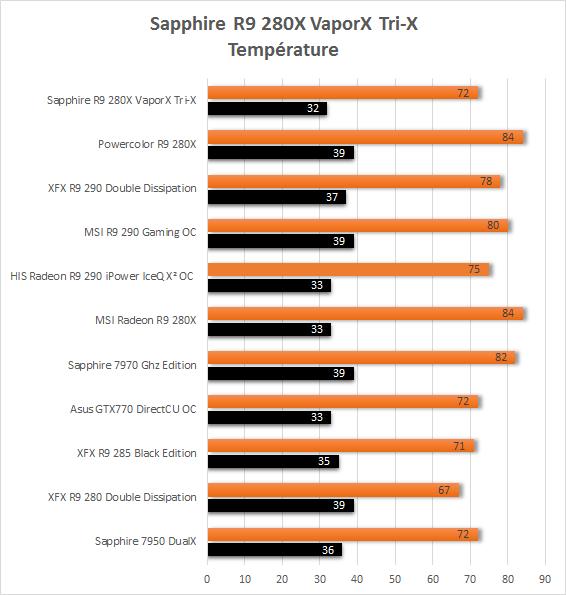 Sapphire_R9_280X_TriX_VaporX_resultats_temperatures