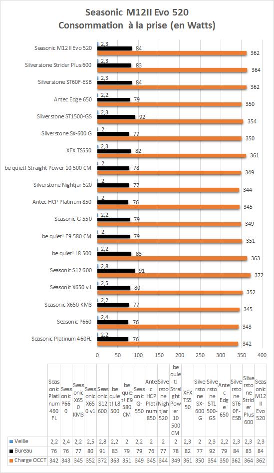 Seasonic_M12_II_Evo_520_resultats_consommation