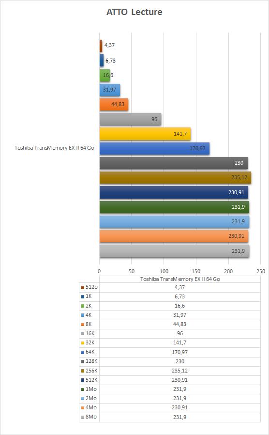 Toshiba_TransMemory_ExII_64GB_resultats_atto_lecture