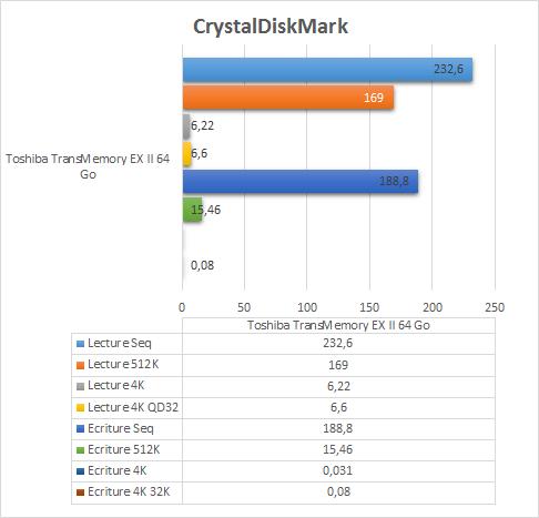 Toshiba_TransMemory_ExII_64GB_resultats_crystaldiskmark
